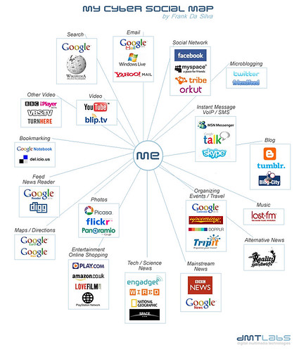 My Cyber Social Map
