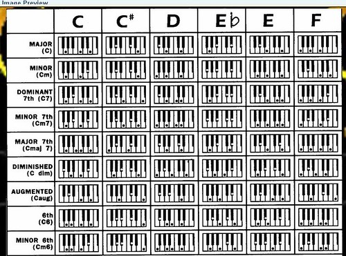 Piano Chords Inversions Chart Choice Image Chord Chart Guitar Complete