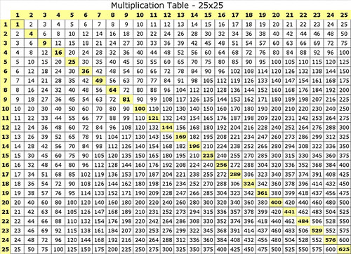 2356360581 on 30x30 Multiplication Chart