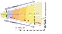 Stadi del Web