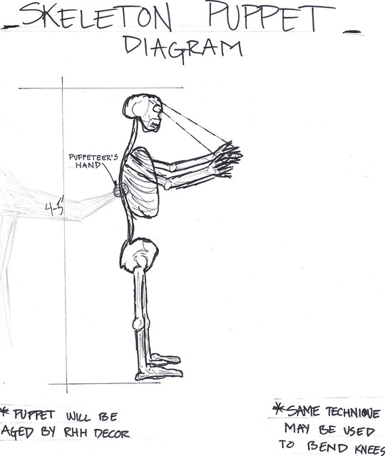 skeleton puppet diagram