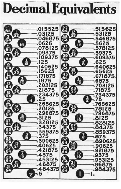 Decimal-Fraction Conversion Chart | Flickr - Photo Sharing!