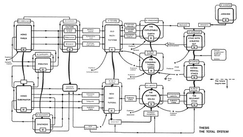 The Integral Thesis of Stafford Beer's Platform for Change as a composite System Diagram