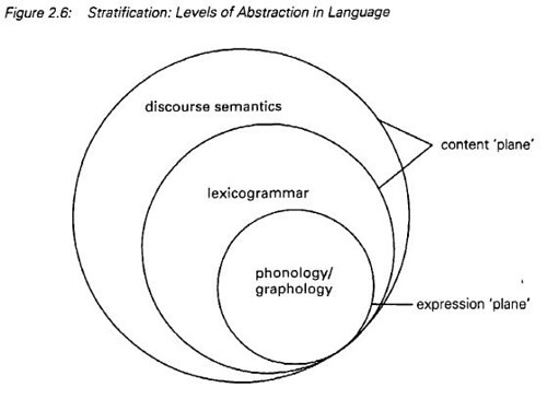 stratification - levels of abstraction in language  halliday  u0026 martin 1993