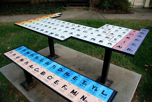 chemistry periodictable 333views 15challengeswinner