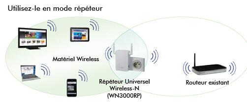 On Networks N300RE-100PES