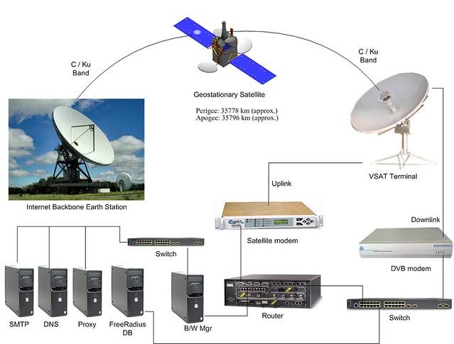 VSAT    Diagram    for ISP Network    Setup      Typical VSAT    Diagram