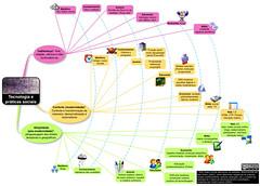 Mapa mental: Tecnologia e Práticas Sociais