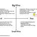 Big Wins Easy Wins chart for iwillteach blog post