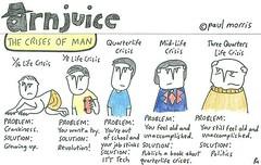 Arnjuice: The Crises of Man