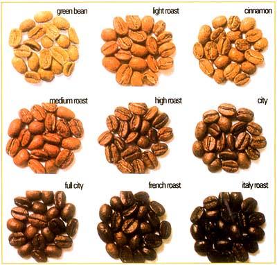 Caf ar bica tipos de tostado roast de granos de caf for Tipos de granitos
