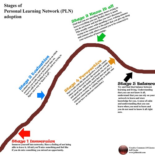 Stages of PLN adoption