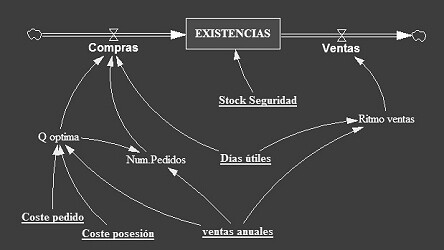 Que significa stock options