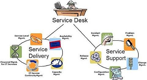 help desk procedures template - zen one may 2009