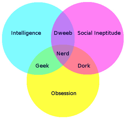 Are you a nerd, geek, dork or dweeb? from Flickr via Wylio