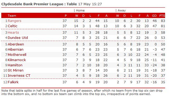 Premier league table flickr photo sharing for League 3 table