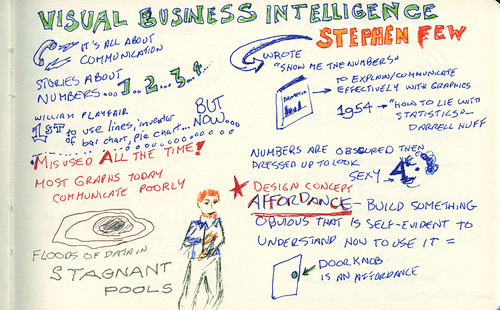 Visual Business Intelligence - Tables and Graphs 1