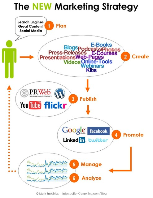 How To Dominate SERP search Engine Results Pages