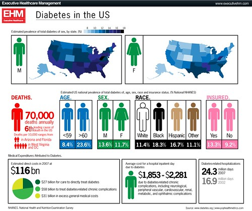 Diabetes in the US