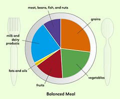 Nutrition, creating a balanced meal-food group plate-healthy …