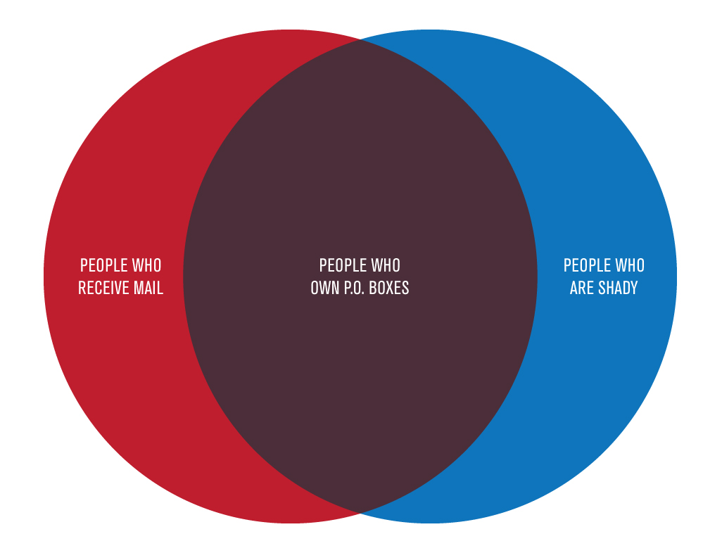 Hillary Clinton U0026 39 S Venn Diagram Fail Reminds Us All Of A