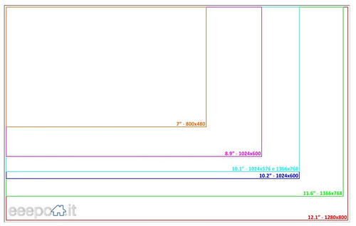 netbook screen size comparison chart from flickr. Black Bedroom Furniture Sets. Home Design Ideas