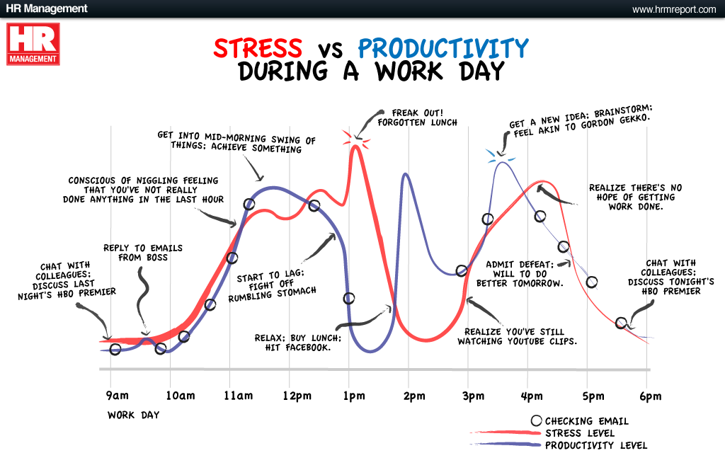 Stress vs Productivity
