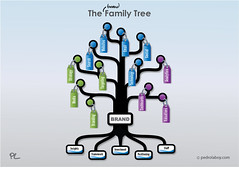 The Brand Strategy Family Tree