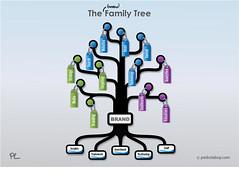 The Brand Strategy Family Tree