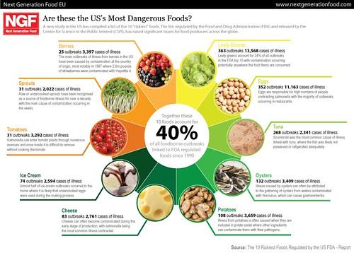 Food Safe Online Exam