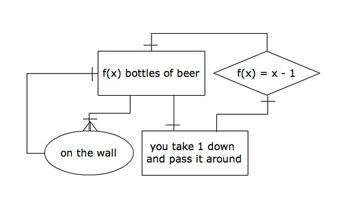 Song Diagram: 99 Bottles of Beer On The Wall