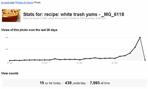 happy thanksgiving to the ~439 people who considered using my white trash yams recipe for thanksgiving 2009