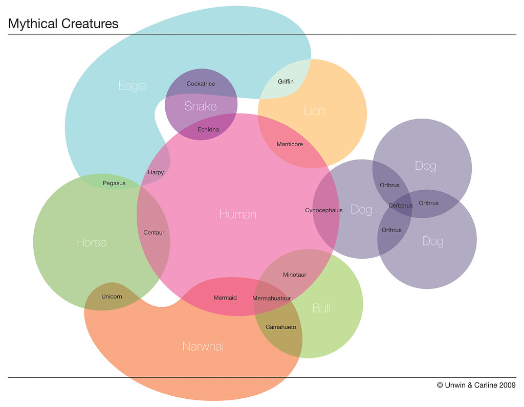 Venndiagrams the euler diagram of mythical creatures pooptronica