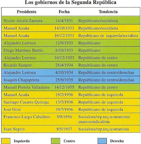 GOBIERNOS SEGUNDA REPÚBLICA