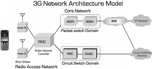 3g services in india for Architecture 3g