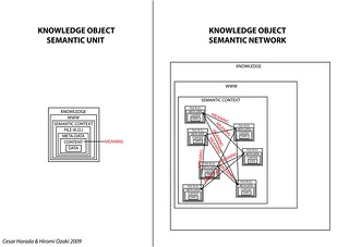 knowledge object unit, knowledge object network