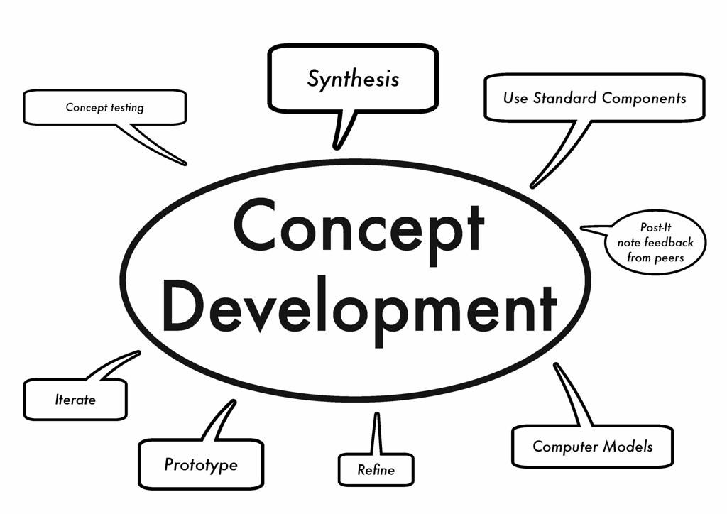 The Design Process * Investigation and Concept Development