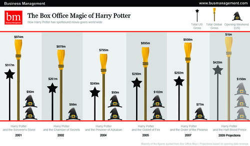 The Box Office Magic of Harry Potter