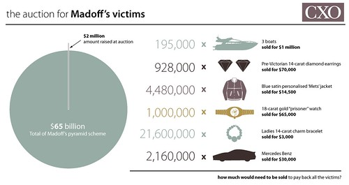 the bernard madoff investment scandal essay The shocking revelation that prominent investment manager bernard madoff's hedge fund, ascot partners, was a giant scam will intensify redemptions from.