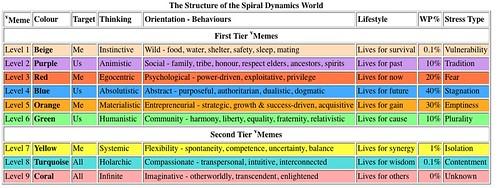 Spirale Dynamique - Page 9 3923771604_576e50bff3