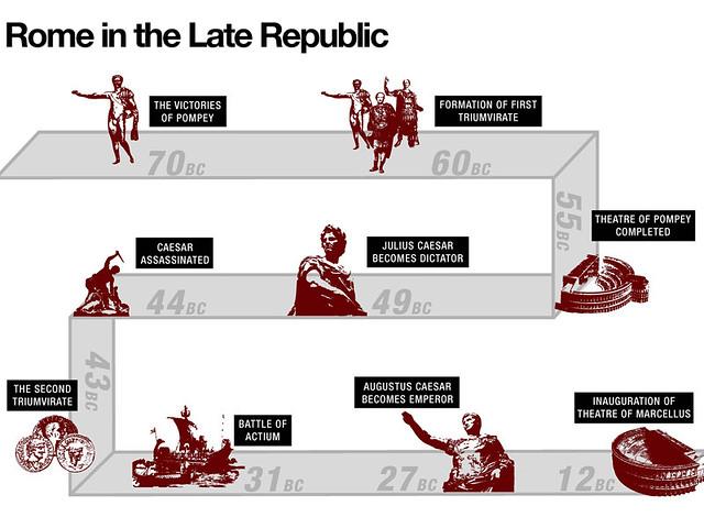 Crisis of the Roman Republic