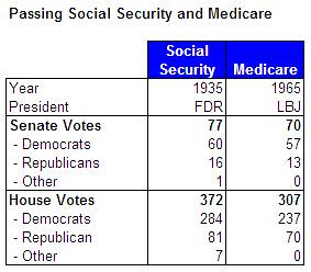 soc_sec_medicare_votes