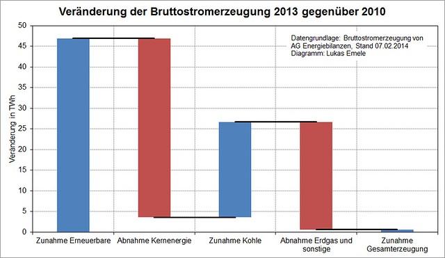 Veränderung der Bruttostromerzeugung 2013 gegenüber 2010