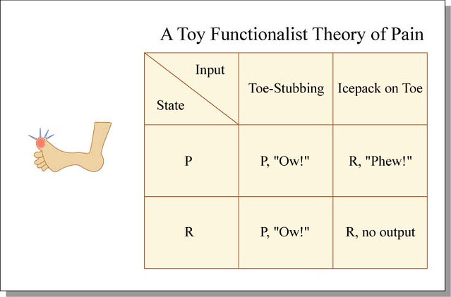 the structural theory of functionalism essay Social issues essays: structural functionalism - conflict theory - symbolic interaction.
