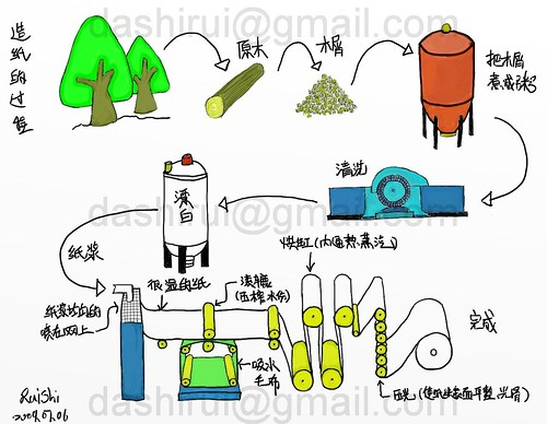 vector of string objects c 81U5S5