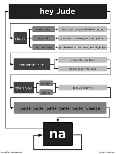 Hey Jude lyrics flow chart