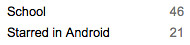 Android Stared Contacts a Group in Google Contacts