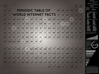 Periodic Table of World Internet Facts