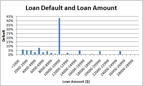 Lending Club Loan Default and Loan Amount