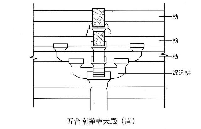 扶壁栱结构示意图